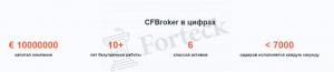 CFBroker - статистика